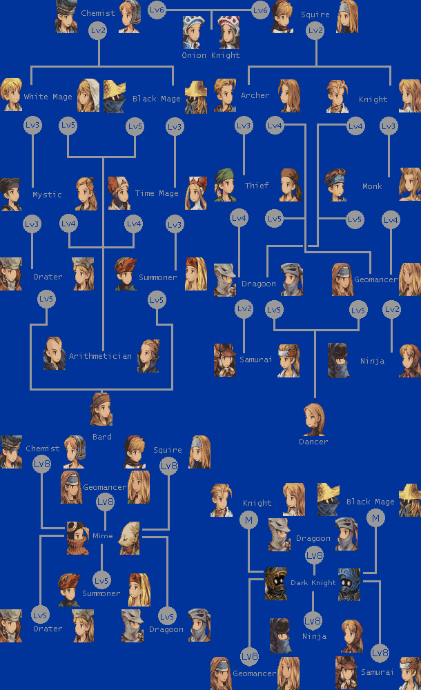 final fantasy tactics job flow chart